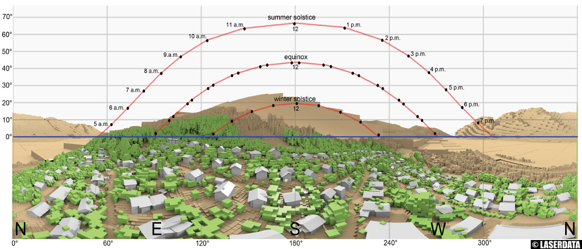 Multi-scale 3D solar potential analysis